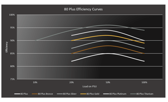 Blog- What Does the Efficiency of Your Industrial Computer's PSU Mean to You? - Captec
